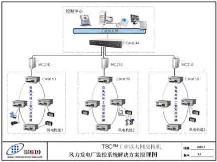 carat44系列路由交换机不但具有接入和路由功能
