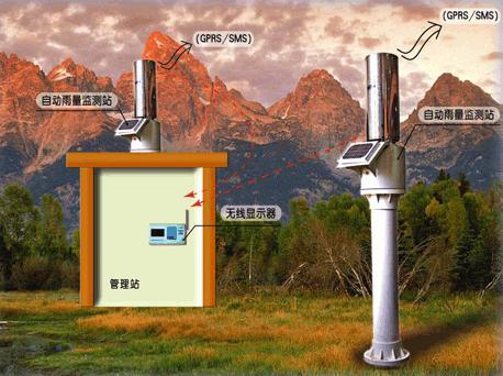 GPRS遥测雨量站(遥测雨量计)