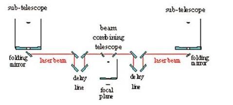 控制系统可以对激光干涉仪进行测量,将指令发送到延迟线上.