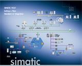SIMATIC PCS 7   SIMATI…如图3