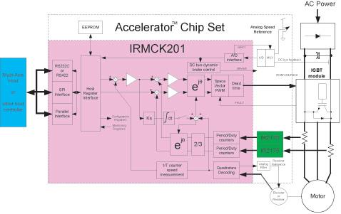 01的简易数字伺服放大器框图.-基于单片运动控制引擎集成电路的高图片
