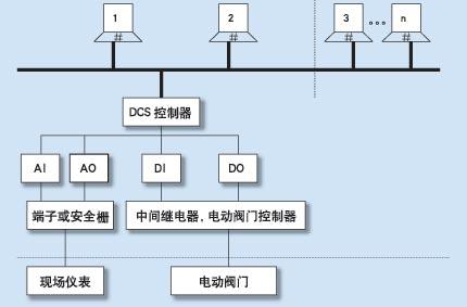 图1污水处理工艺流程图
