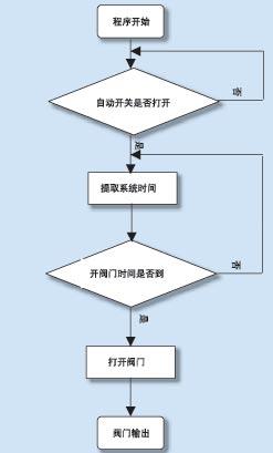 图3:阀门控制算法流程图…如图1