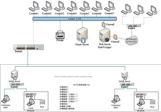 江苏沙钢集团数据采集系统设计