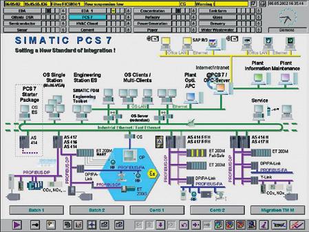 simatic pcs 7——全新一代dcs过程控制系统