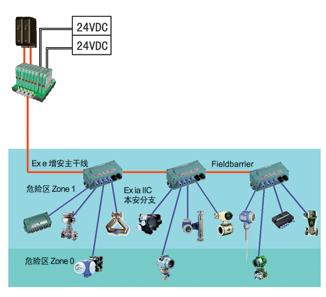 fieldconnex 现场总线配电与连接解决方案危险区zone图片