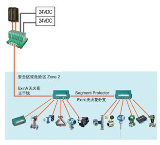 fieldconnex 现场总线配电与连接解决方案安全区和危险区zone 2防爆图片