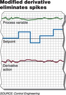 图4利用修正后的微分
