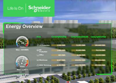 施耐德电气食品饮料行业能源管理数字化解决方案